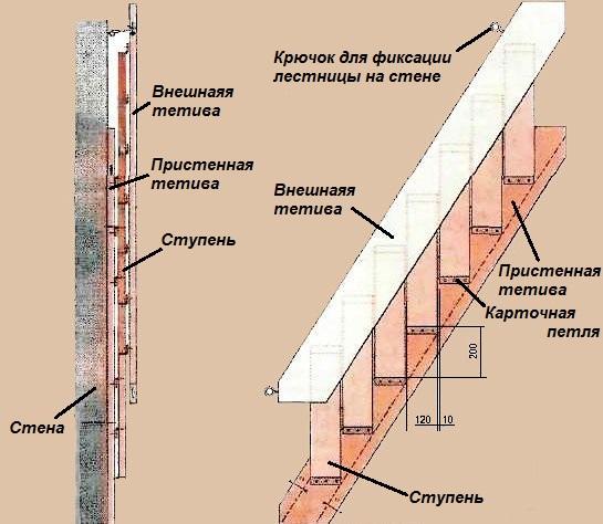 Инструкция лестница своими руками 48