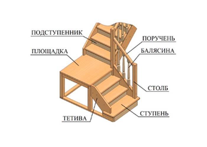Стайрус комплектующие для лестниц Производство и продажа