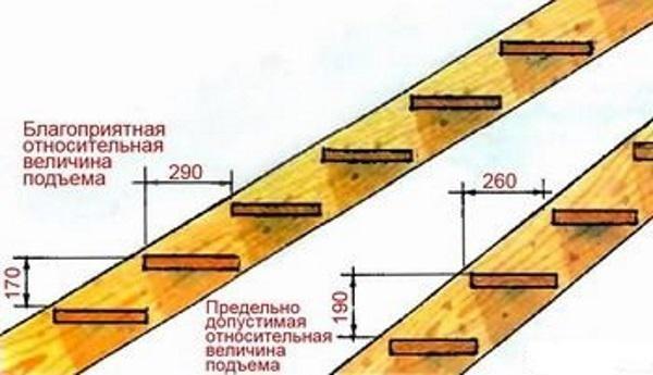Лестница межэтажная своими руками