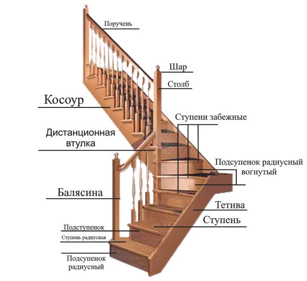 Балясины - Киров и Кировская область